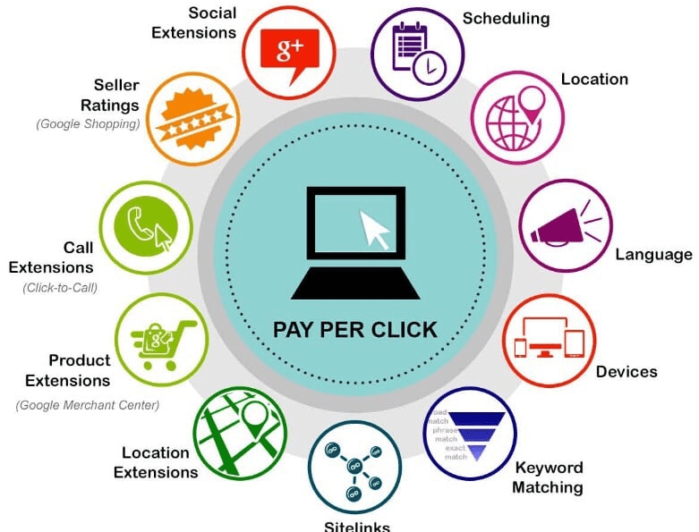Empleo y Marketing (V). Especialista SEM/PPC